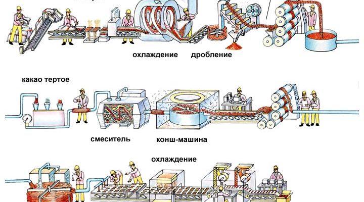 cykl proizvodstva shokolada 720x400 - История кондитерского шоколада и его изготовление